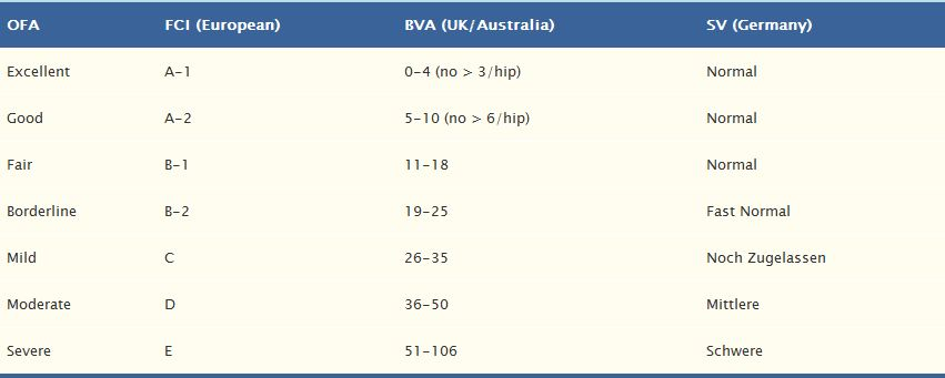 OFA results for hips